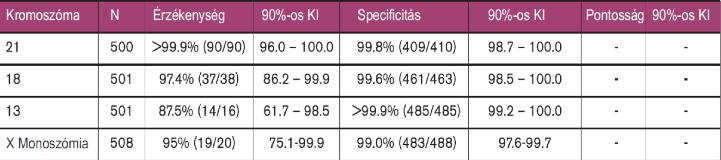 A Verifi-teszt hatékonysága  | a verifi-teszt a leggyorsabb és legpontosabb anyai vérből történő Down-kór, Edwards-kór és Patau-kór szűrő vizsgálat